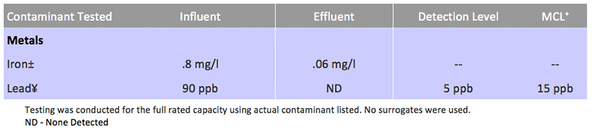 contamination-test-3
